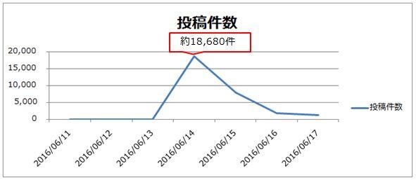 「JTB 流出」ワードを含むTwitterの投稿数(6/11~6/17)