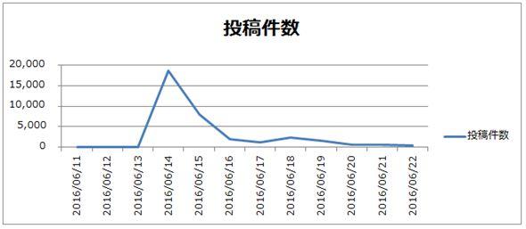 「JTB 流出」ワードを含むTwitterの投稿数(6/14~6/23)