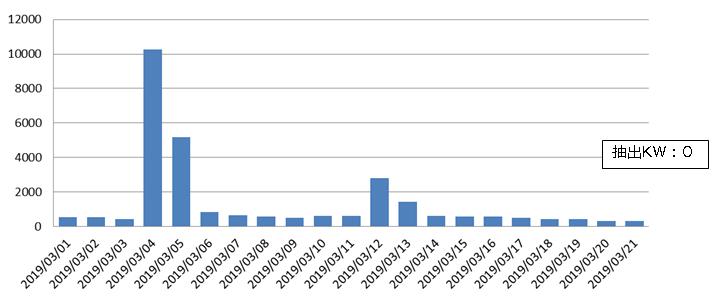 ツイート数(2019年3月1日~2019年3月21日)