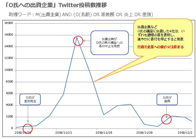 「O氏への出資企業」Twitter投稿数推移
