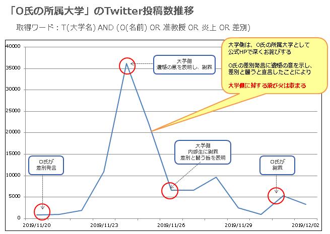 「O氏の所属大学」Twitter投稿数推移