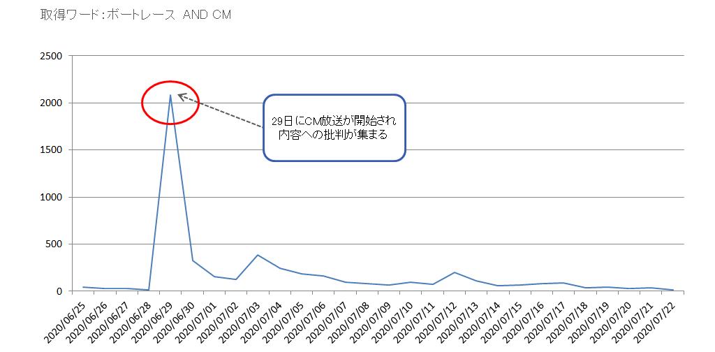 29日にCM放送が開始され内容への批判が集まる