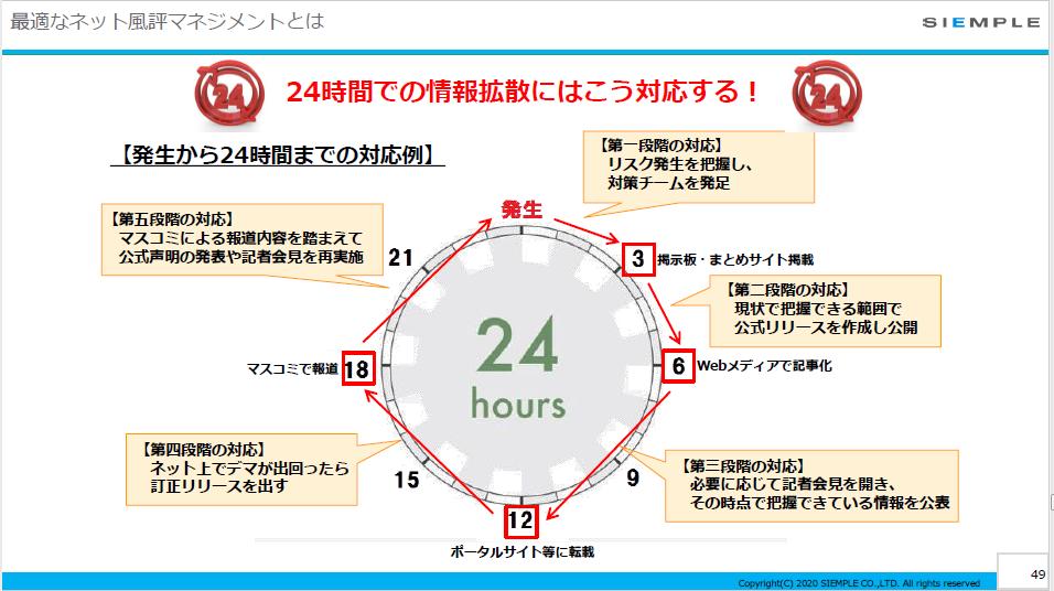24時間での情報拡散にはこう対応する!