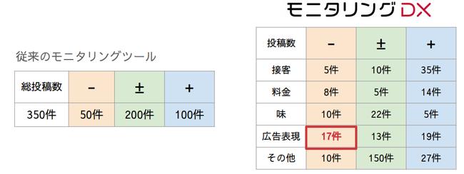 従来のモニタリングツールとモニタリングDXとの比較